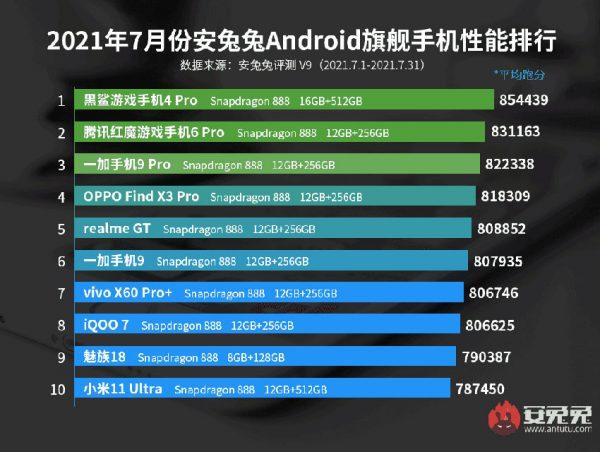 10 گوشی اندرویدی برتر ماه از نظر AnTuTu