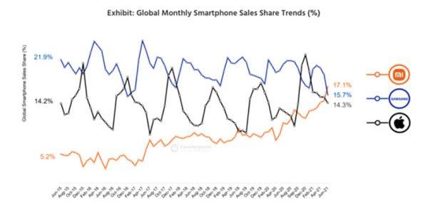 بازار تلفن در ژوئن 2021